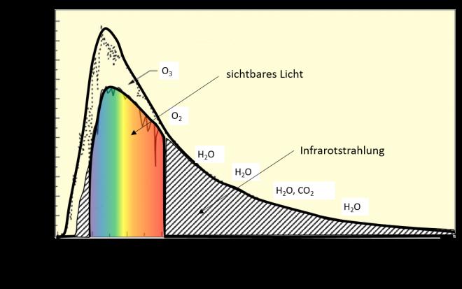 sichtbares-licht-und-infrarotstrahlung