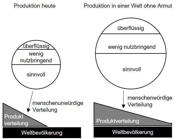 Produktverteilung