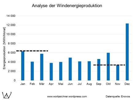 Windenergie - Monatswerte