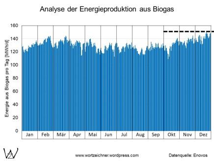 Biogasanlagen Tagesproduktion