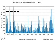 Windkraftanlagen - Tagesproduktion