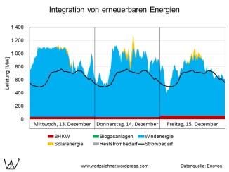 Überproduktion von Windenergie