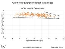 Biogasanlagen - Tagesmitteltemperaturen