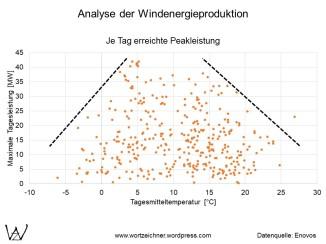 Peakleistung Windenergie