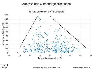 Windenergie - Tagesmitteltemperatur