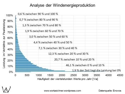 Windenergie - Leistungsverteilung