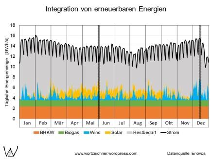 Stromnetz mit erneuerbaren Energien