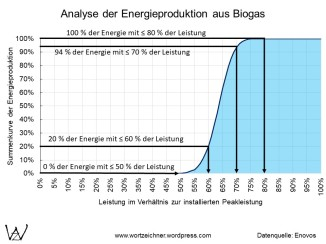 Biogasanlagen Leistung und Energieproduktion