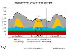 kritische Einspeisung aus erneuerbaren Energien