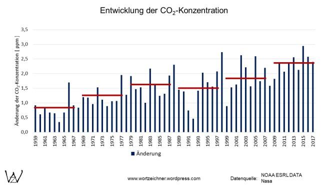 Änderung des CO2-Anteil der Atmosphäre