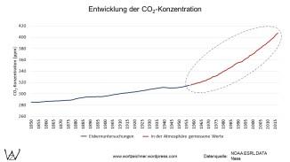 CO2-Gehalt der Atmosphäre von 1850 bis 2018