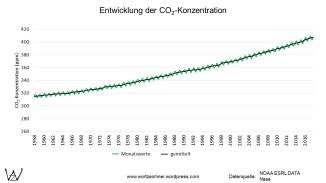 CO2-Gehalt mit Monatswerten ab 1958
