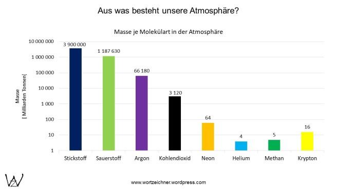 Masse der einzelnen Komponenten der Atmosphäre