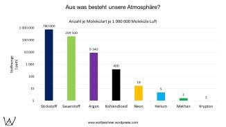 Stoffzusammensetzung der Atmosphäre