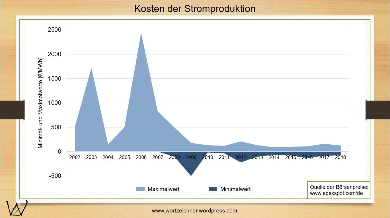 Strombörse_2002-2018 + Extremwerte_1