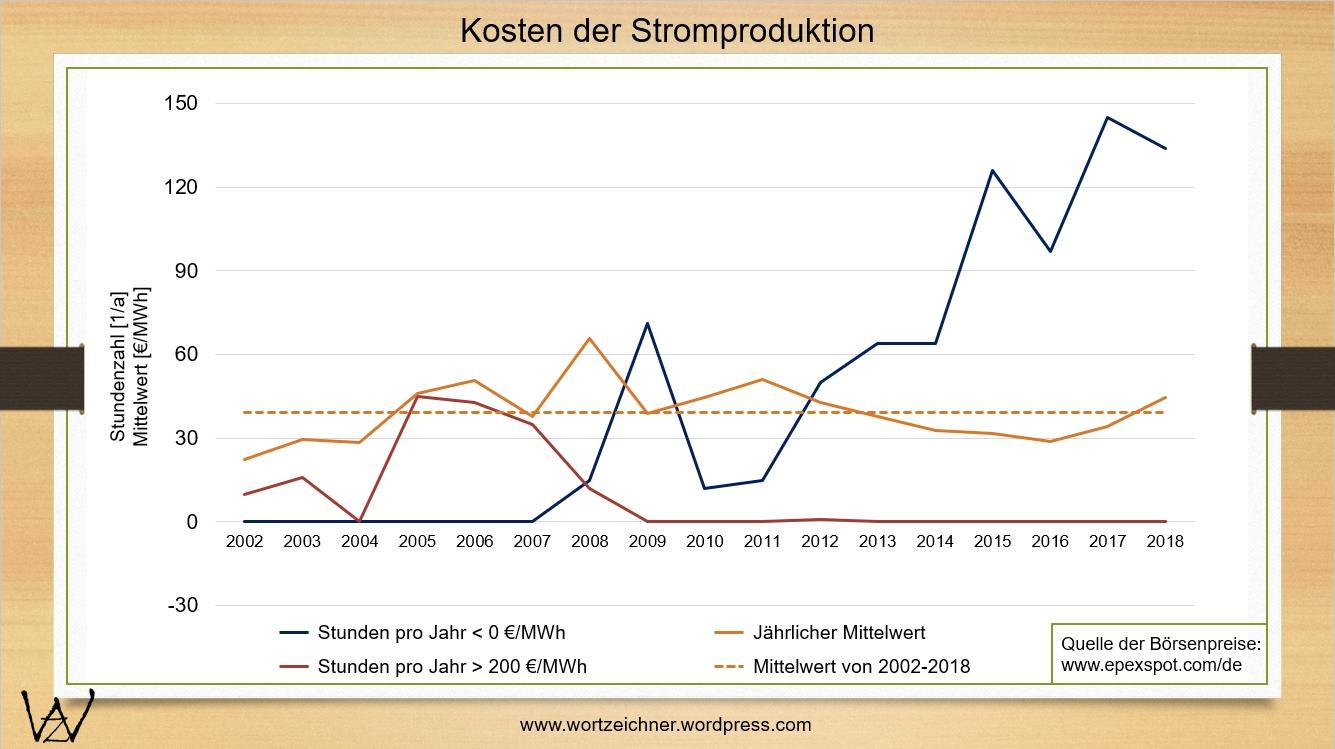 Strombörse_2002-2018 + Tendenz_1